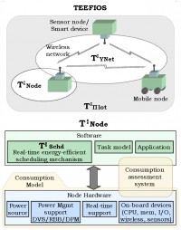 General architecture of the TEEFIOS and T:Node systems